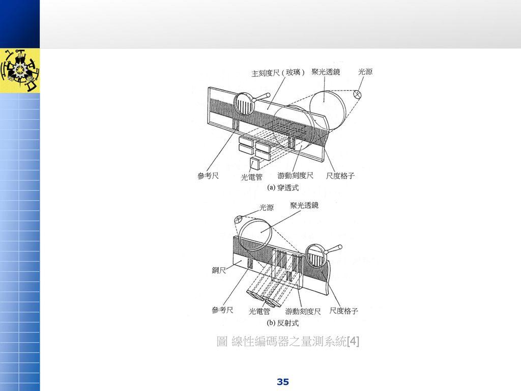 圖 線性編碼器之量測系統[4]